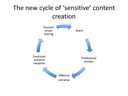 cycle of emotional journalism
