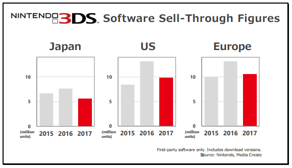 3DS sales graph