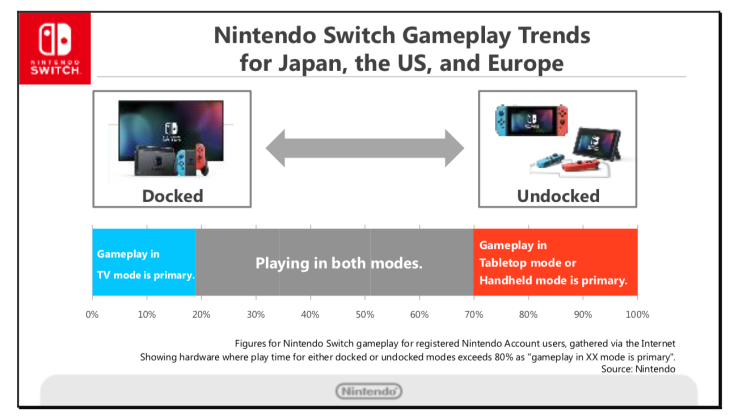 Nintendo Switch Gameplay Trends